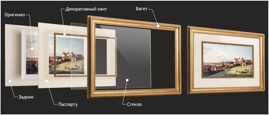 Как сделать рамку для как картина